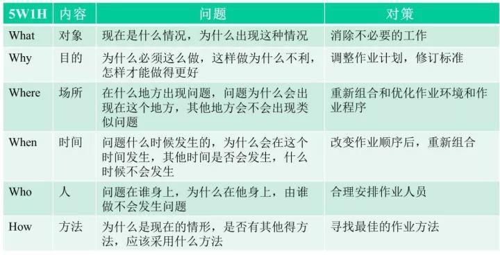 """物业管理中""""7S""""管理活动(建议收藏转发)"""