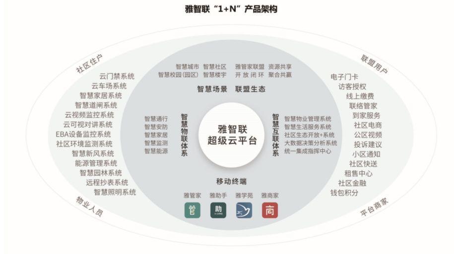 中物协会长沈建忠:智慧社区要走出混沌探索状态,需要注意这三点
