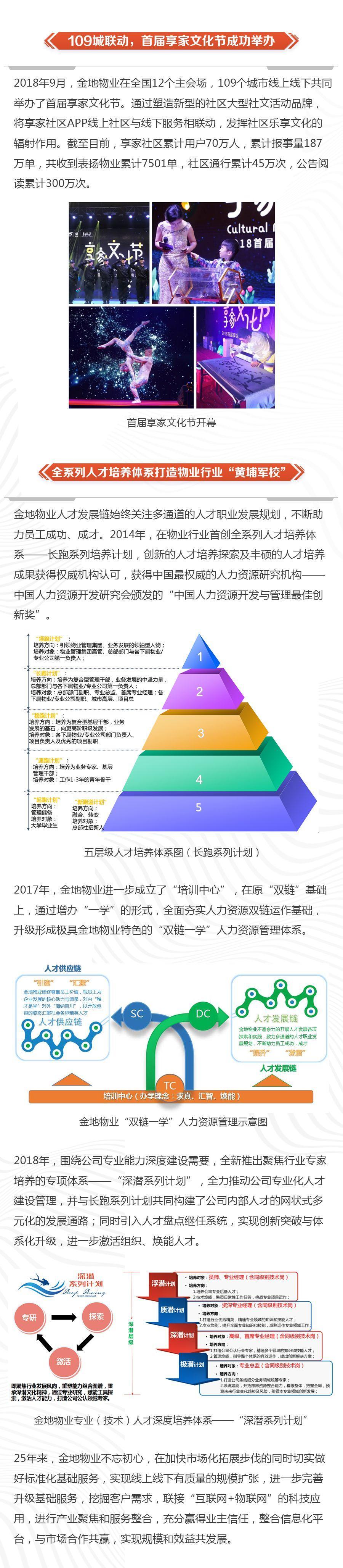 018中国好物业No.1系列