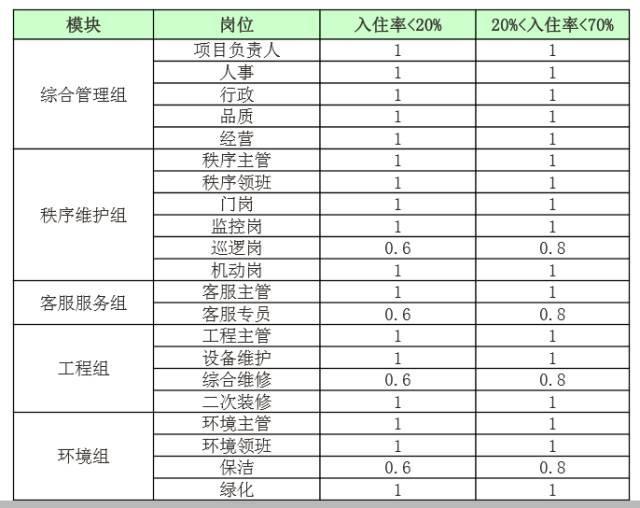 物业系统员工配置人数及标准
