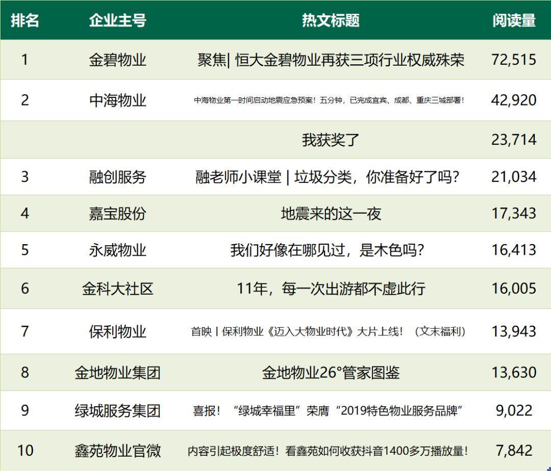 官微监测 | 保利物业发布大物业战略;金碧物业、中海物业、绿城服务等获多项品牌殊荣;中海物业列综合、人气双榜榜首