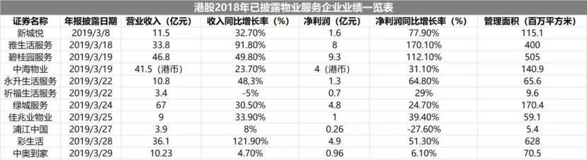 保利物业递交H股上市申请 欲夺央企物业第一股?