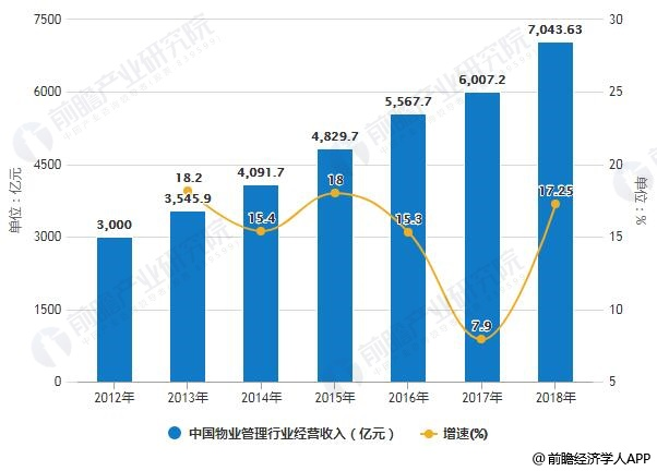 2012-2018年中国物业管理行业经营收入统计及增长情况