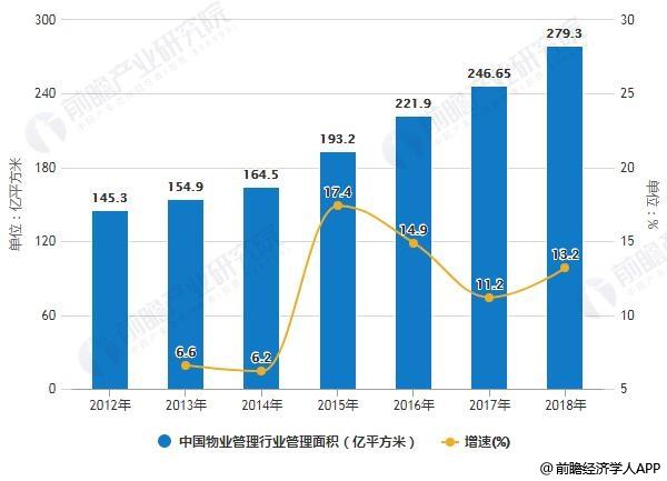 2012-2018年中国物业管理行业管理面积统计及增长情况