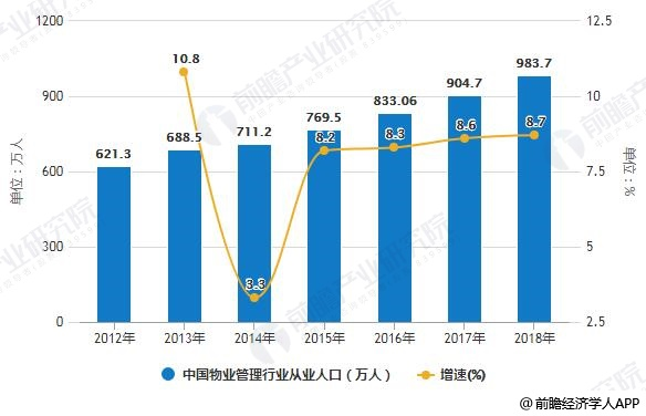 """019年中国物业管理行业市场现状及发展前景分析"""""""